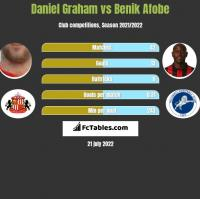 Daniel Graham vs Benik Afobe h2h player stats