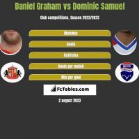 Daniel Graham vs Dominic Samuel h2h player stats