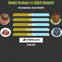 Daniel Graham vs Elliott Bennett h2h player stats