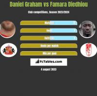 Daniel Graham vs Famara Diedhiou h2h player stats