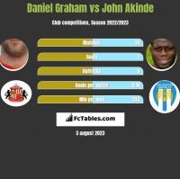 Daniel Graham vs John Akinde h2h player stats