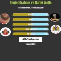 Daniel Graham vs Nahki Wells h2h player stats