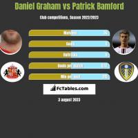Daniel Graham vs Patrick Bamford h2h player stats