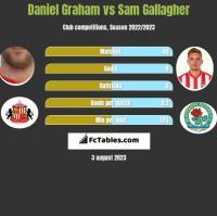 Daniel Graham vs Sam Gallagher h2h player stats