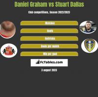 Daniel Graham vs Stuart Dallas h2h player stats