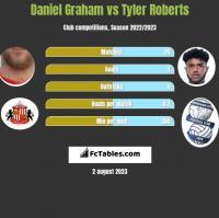 Daniel Graham vs Tyler Roberts h2h player stats