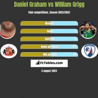 Daniel Graham vs William Grigg h2h player stats