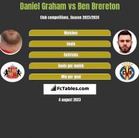 Daniel Graham vs Ben Brereton h2h player stats