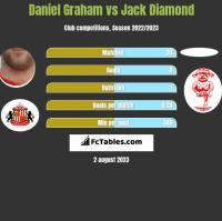 Daniel Graham vs Jack Diamond h2h player stats