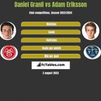 Daniel Granli vs Adam Eriksson h2h player stats