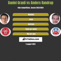 Daniel Granli vs Anders Randrup h2h player stats