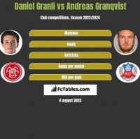 Daniel Granli vs Andreas Granqvist h2h player stats