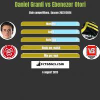 Daniel Granli vs Ebenezer Ofori h2h player stats