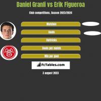 Daniel Granli vs Erik Figueroa h2h player stats