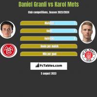 Daniel Granli vs Karol Mets h2h player stats