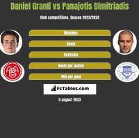 Daniel Granli vs Panajotis Dimitriadis h2h player stats