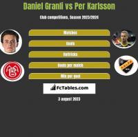 Daniel Granli vs Per Karlsson h2h player stats