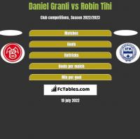 Daniel Granli vs Robin Tihi h2h player stats
