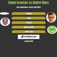 Daniel Graovac vs Andrei Marc h2h player stats