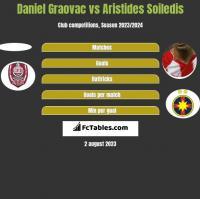 Daniel Graovac vs Aristides Soiledis h2h player stats