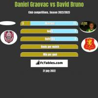 Daniel Graovac vs David Bruno h2h player stats
