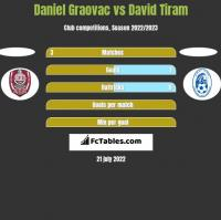 Daniel Graovac vs David Tiram h2h player stats