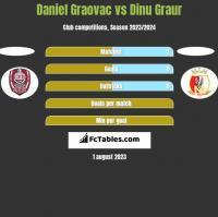 Daniel Graovac vs Dinu Graur h2h player stats