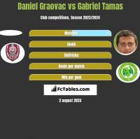 Daniel Graovac vs Gabriel Tamas h2h player stats