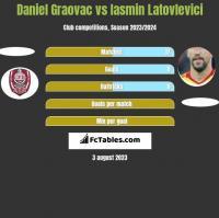 Daniel Graovac vs Iasmin Latovlevici h2h player stats
