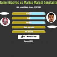 Daniel Graovac vs Marius Marcel Constantin h2h player stats