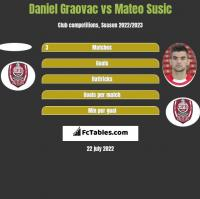 Daniel Graovac vs Mateo Susic h2h player stats