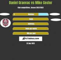 Daniel Graovac vs Mike Cestor h2h player stats