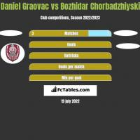 Daniel Graovac vs Bozhidar Chorbadzhiyski h2h player stats