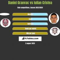 Daniel Graovac vs Iulian Cristea h2h player stats