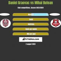 Daniel Graovac vs Mihai Butean h2h player stats