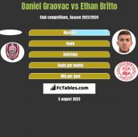 Daniel Graovac vs Ethan Britto h2h player stats