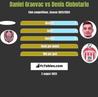 Daniel Graovac vs Denis Ciobotariu h2h player stats