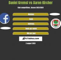 Daniel Gremsl vs Aaron Kircher h2h player stats