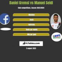 Daniel Gremsl vs Manuel Seidl h2h player stats
