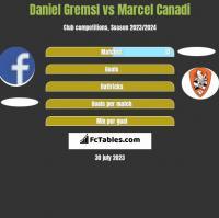 Daniel Gremsl vs Marcel Canadi h2h player stats