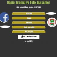 Daniel Gremsl vs Felix Gurschler h2h player stats