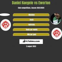 Daniel Haegele vs Ewerton h2h player stats