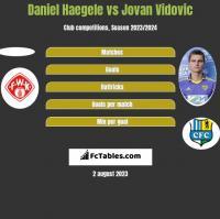Daniel Haegele vs Jovan Vidovic h2h player stats