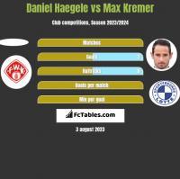 Daniel Haegele vs Max Kremer h2h player stats