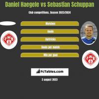 Daniel Haegele vs Sebastian Schuppan h2h player stats