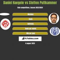 Daniel Haegele vs Steffen Puttkammer h2h player stats