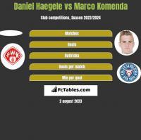 Daniel Haegele vs Marco Komenda h2h player stats