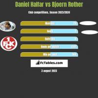 Daniel Halfar vs Bjoern Rother h2h player stats