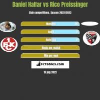 Daniel Halfar vs Rico Preissinger h2h player stats