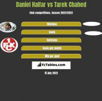 Daniel Halfar vs Tarek Chahed h2h player stats